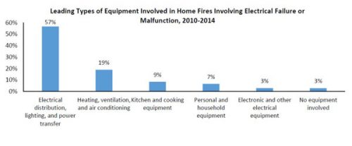 Home Electrical Safety, Leading cause of house fires, NFPA, Home Inspections