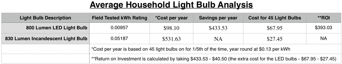 How many watts does a light bulb use - Lucent Home Inspections October 2018 Blog Article - Household light bulb analysis