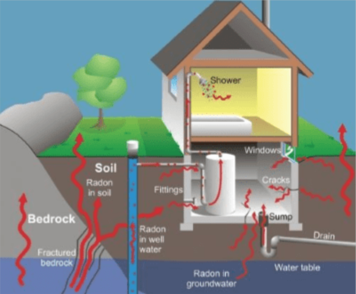 Should I buy a home with a radon mitigation system? Check for the radon level! See how it can enter your house.